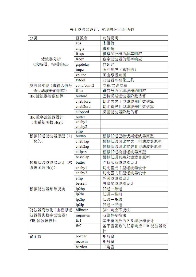 关于滤波器设计的matlab函数简表.pdf