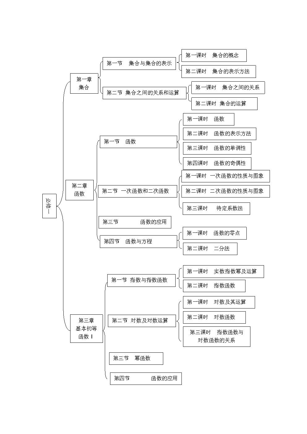 高一数学知识树状图.doc免费全文阅读图片