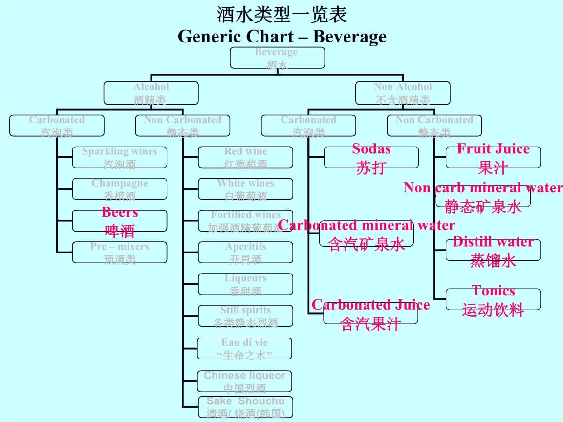 酒水类型一览表02Beers & Soft Drinks.ppt
