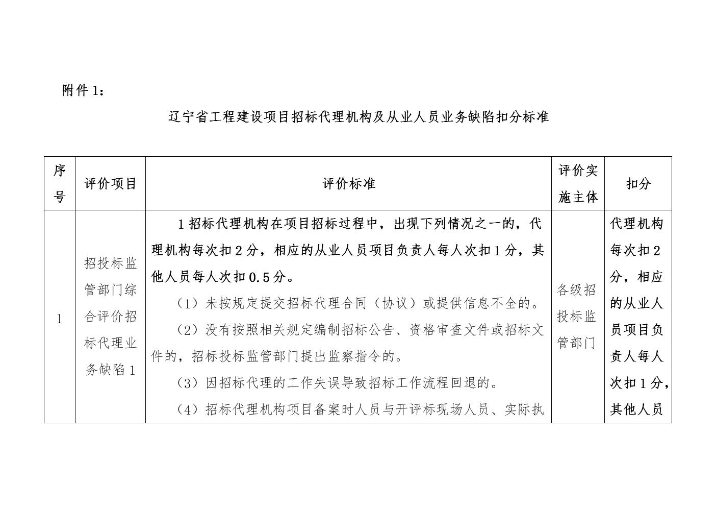 辽宁省工程建设项目招标代理机构及从业人员业务缺陷扣分标准.docx