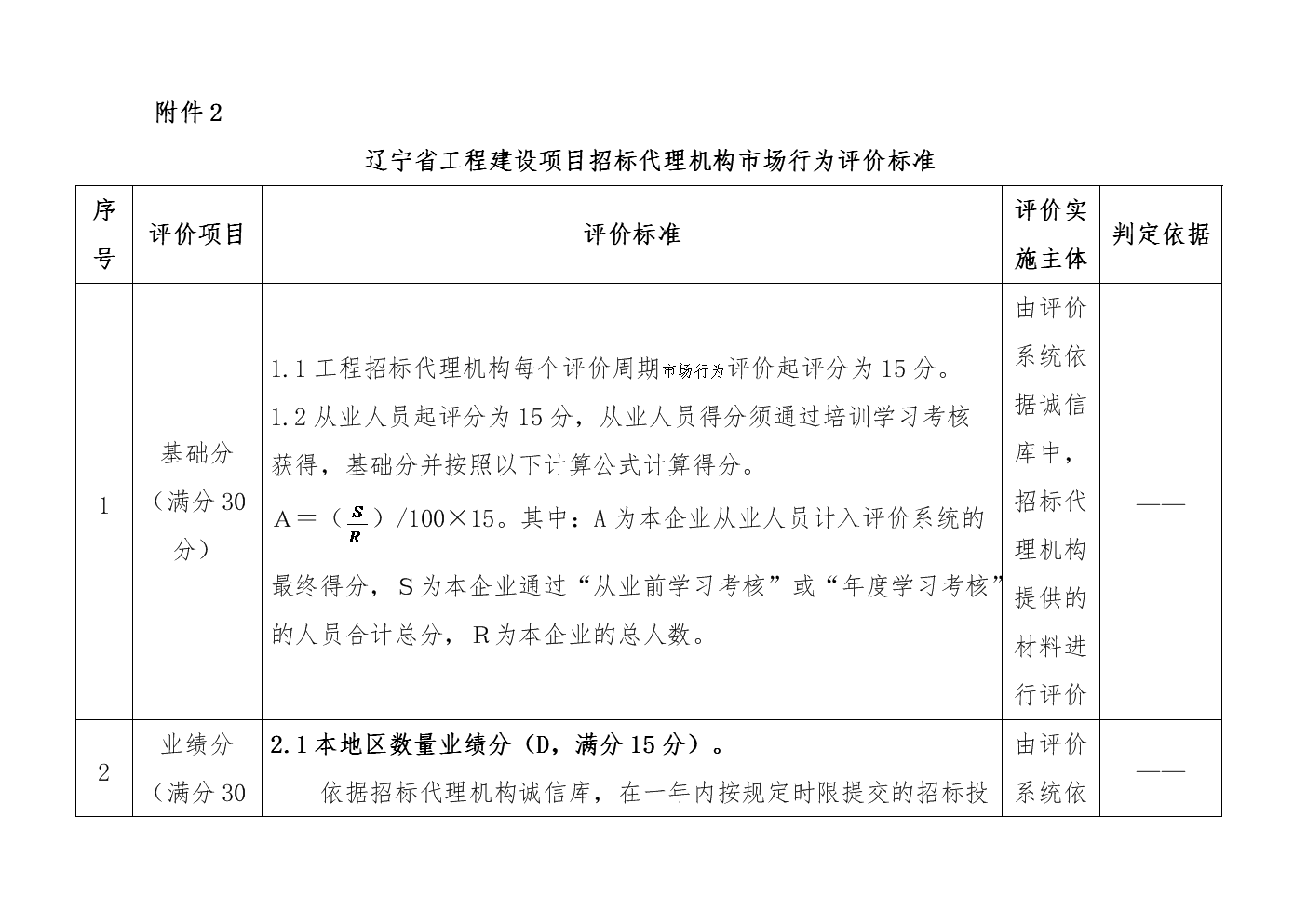 辽宁省工程建设项目招标代理机构市场行为评价标准.docx