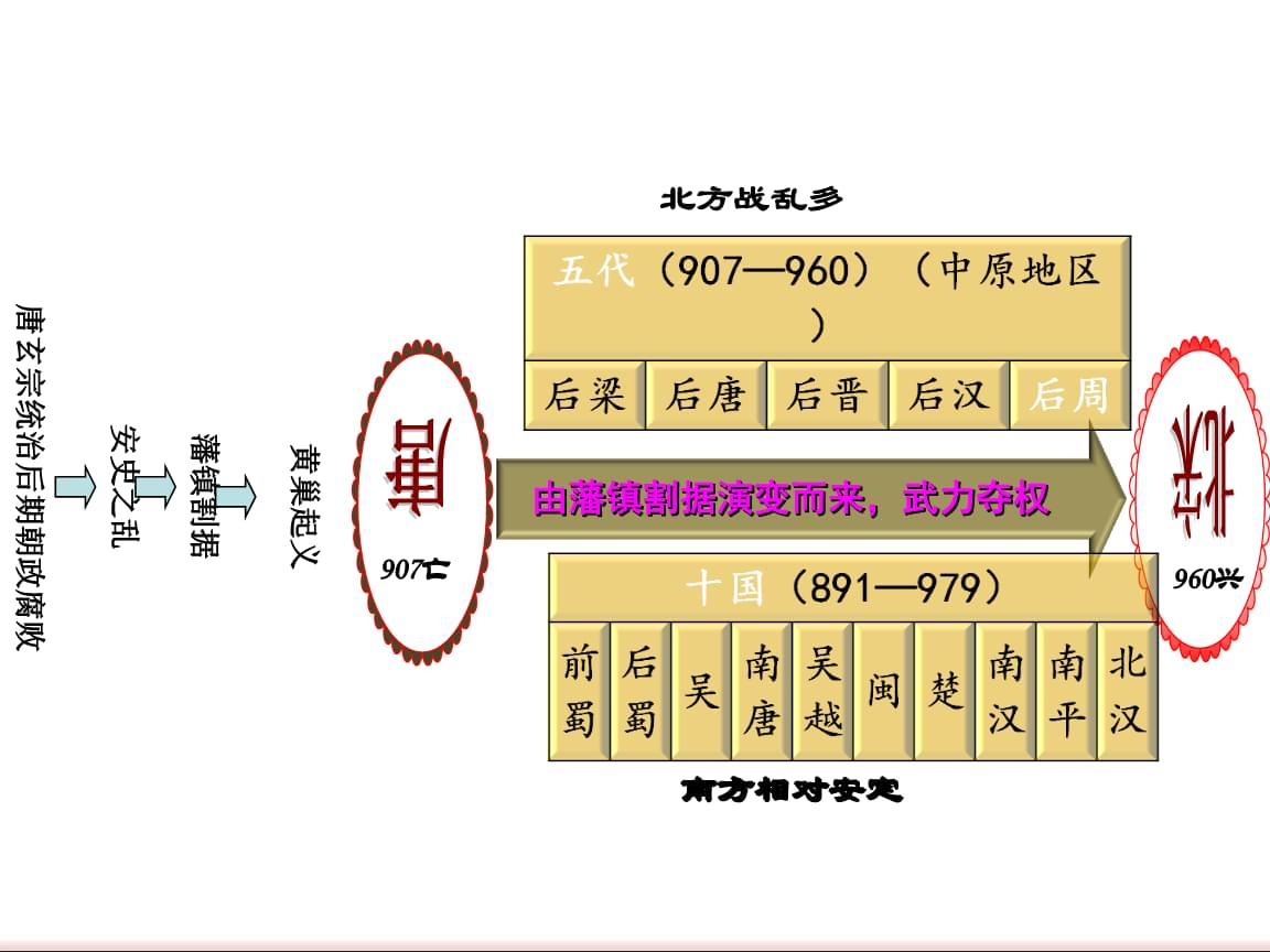 2019年部编人教版七年级下册第6课上课课件.ppt