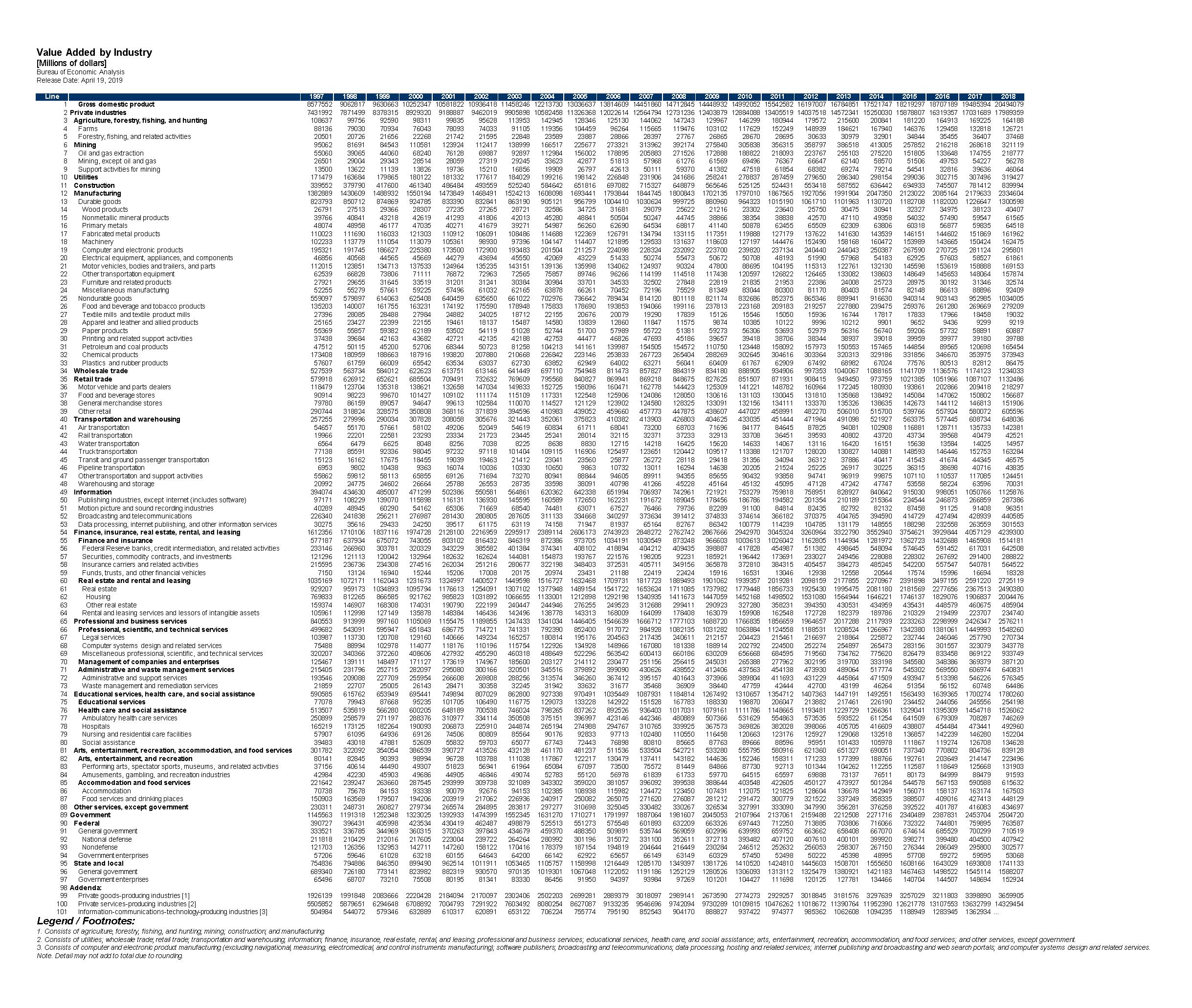美國GDP以及各行業產值(1997年-2018年).xlsx
