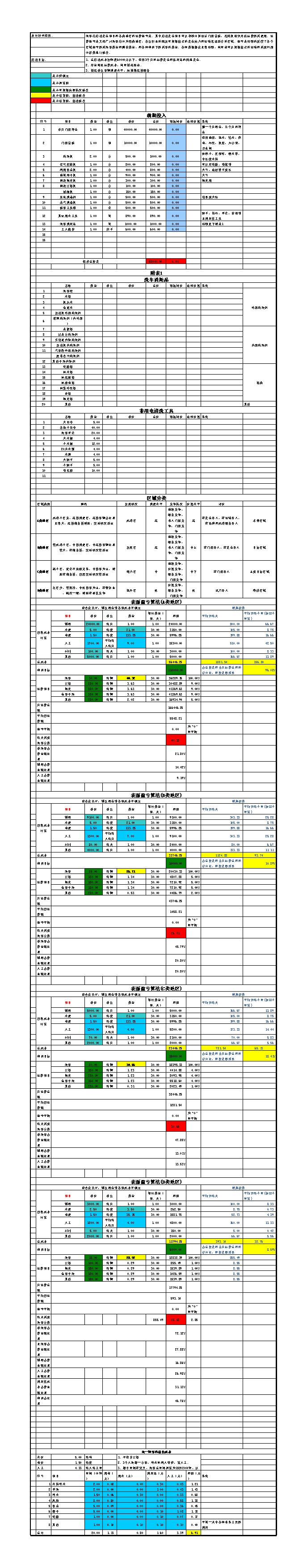 汽车美容店之洗车店创业计划书-xls文件(带盈亏公式).xls