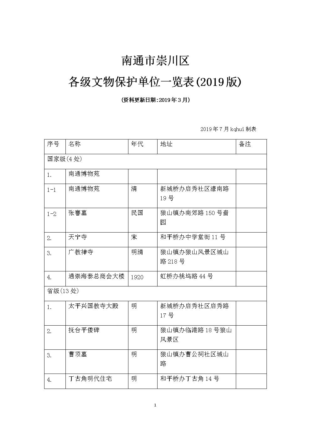 南通市崇川区各级文物保护单位一览表(2019版).docx