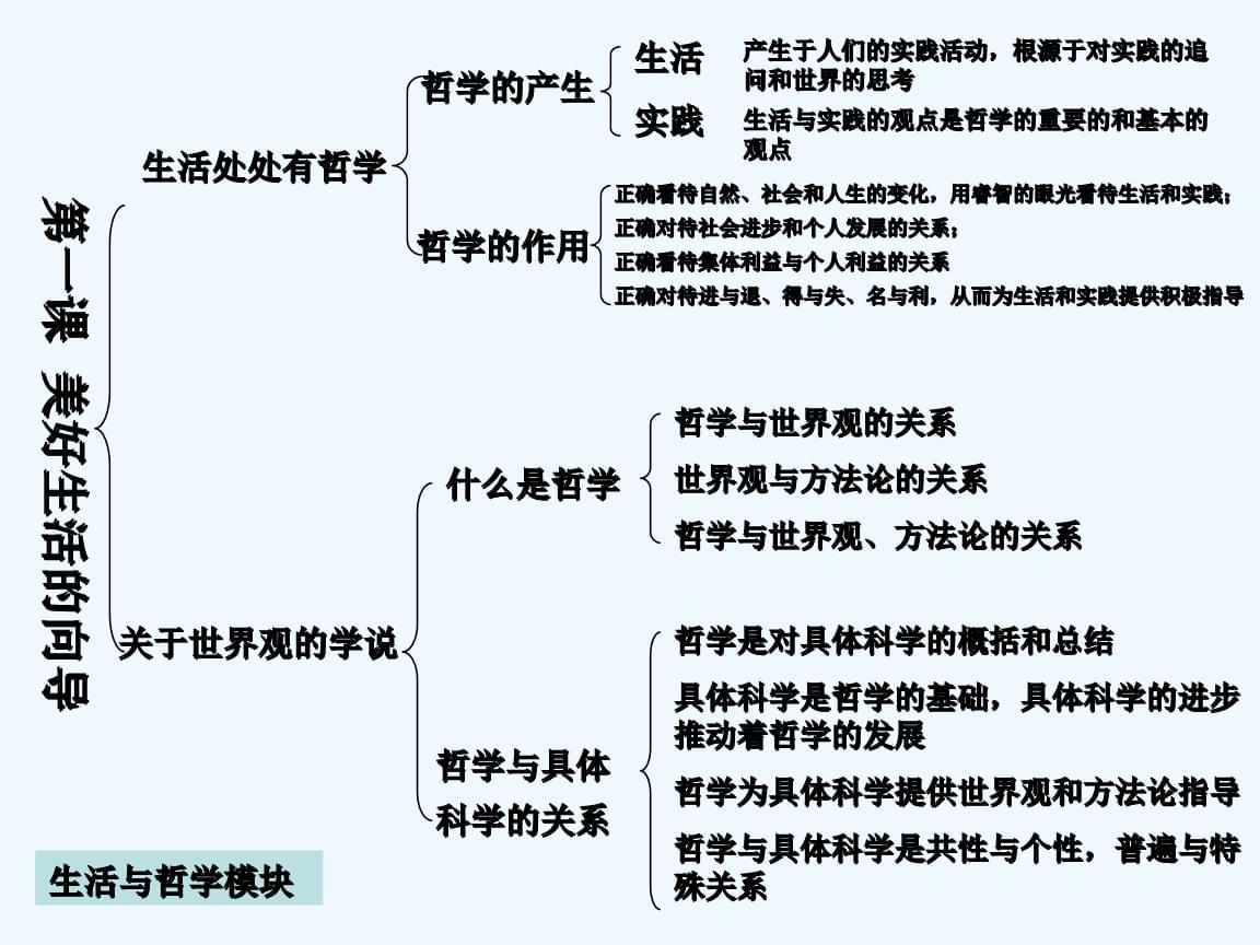 高中政 治哲学复习知识.ppt
