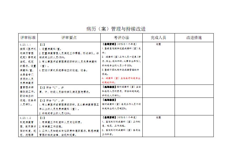 病历(案)-管理与持续改进.pdf