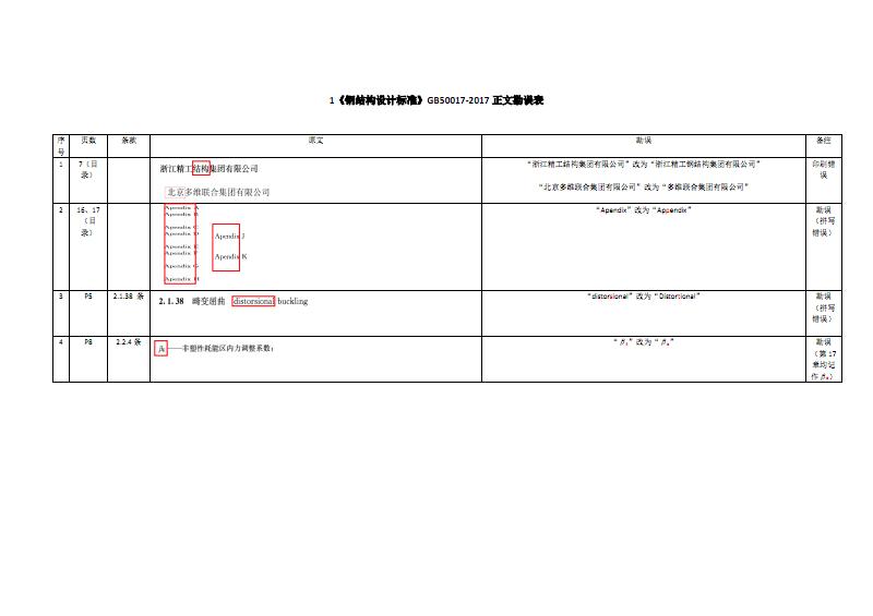 2019年全国注册结构工程师-钢标勘误表1.3A.pdf