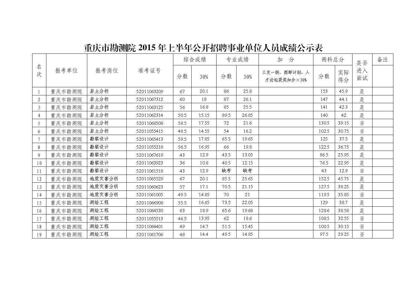 重慶市勘測院2015年上半年公開招聘事業單位人員成績公示表.doc
