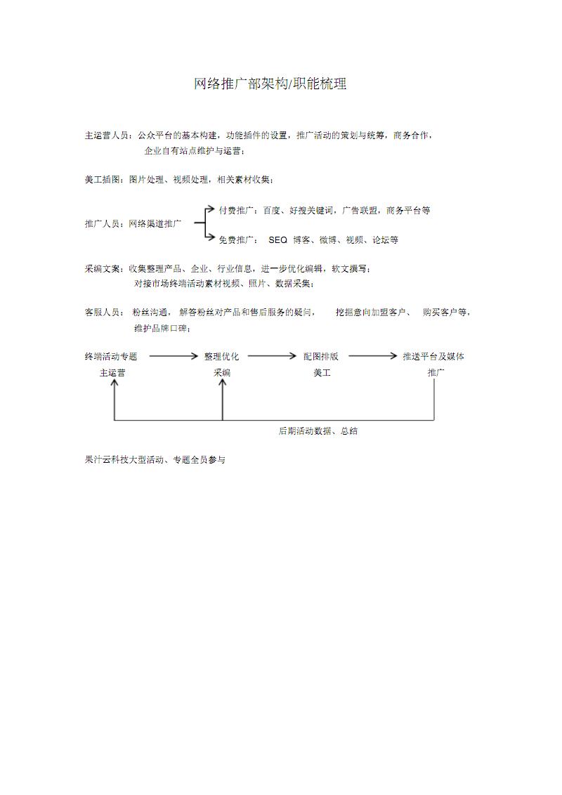 网络推广部架构与职能.pdf