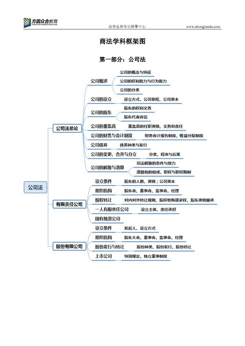 商法学科框架图.pdf