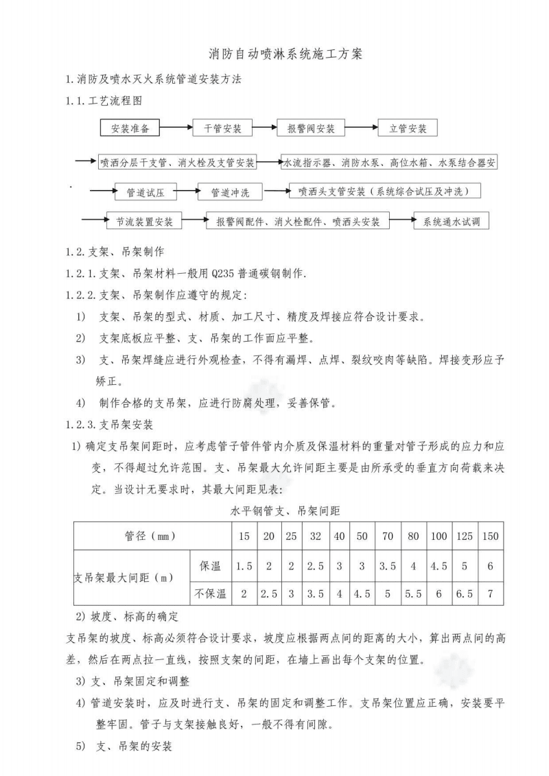 消防自动喷淋系统施工方案.pdf