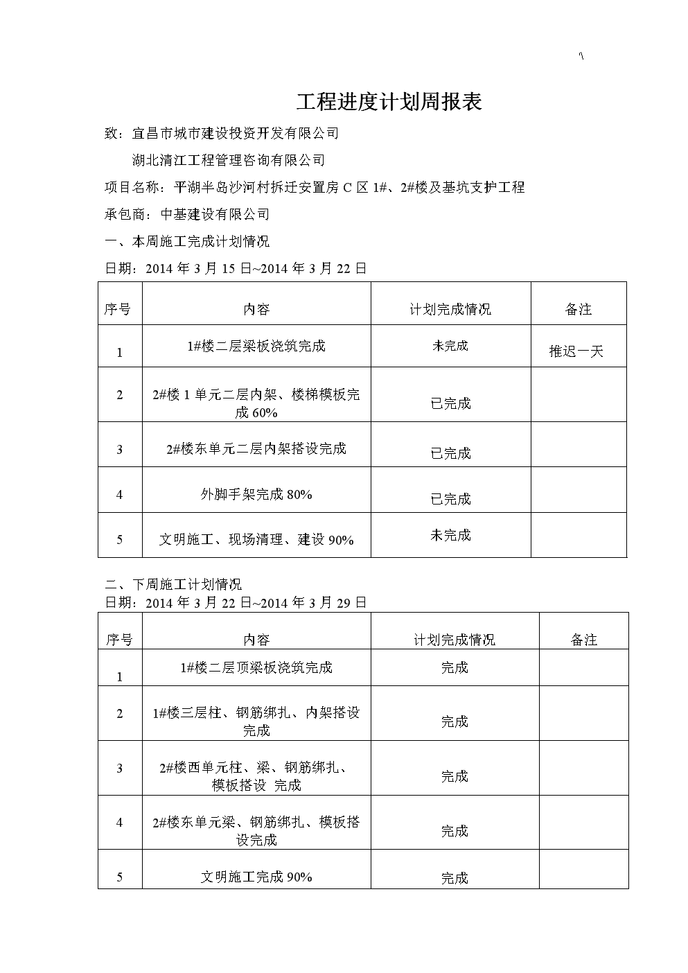 项目工程进度计划周报表材料.doc