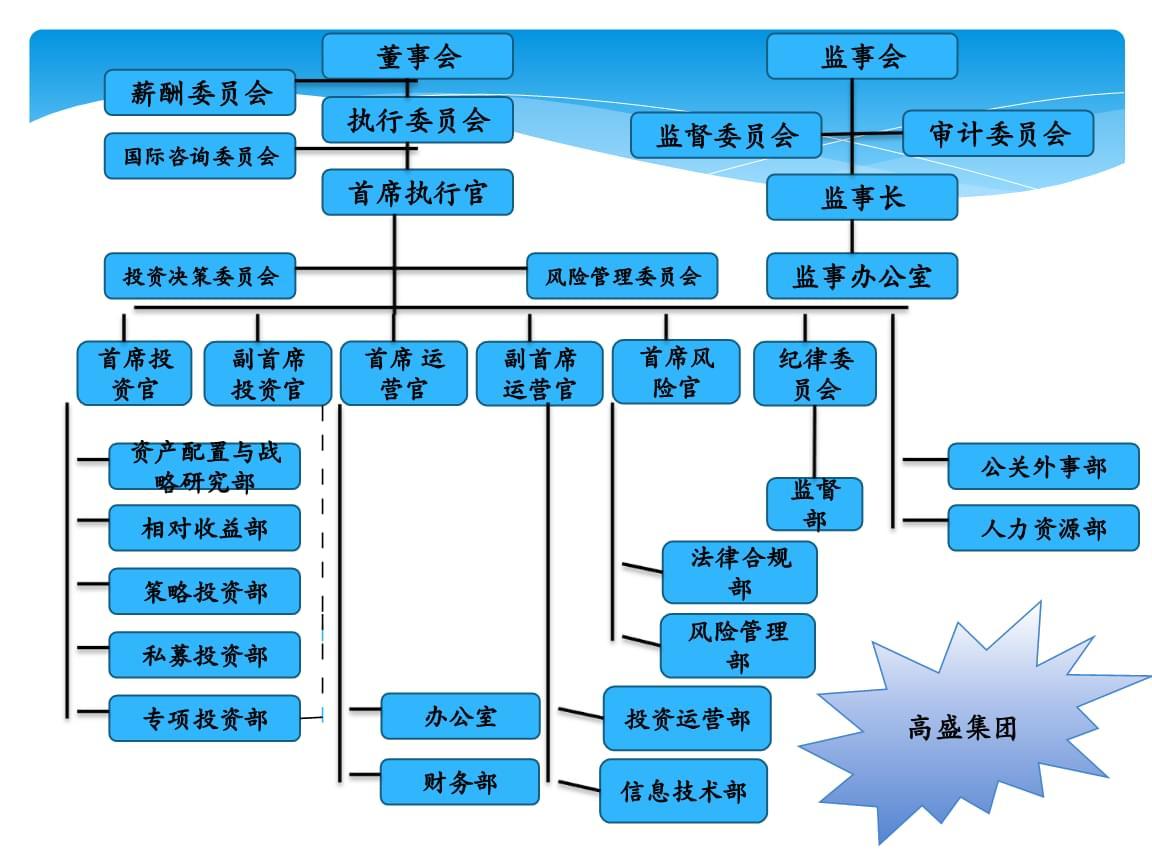 投资银行-国内外投行组织结构案例分析.ppt