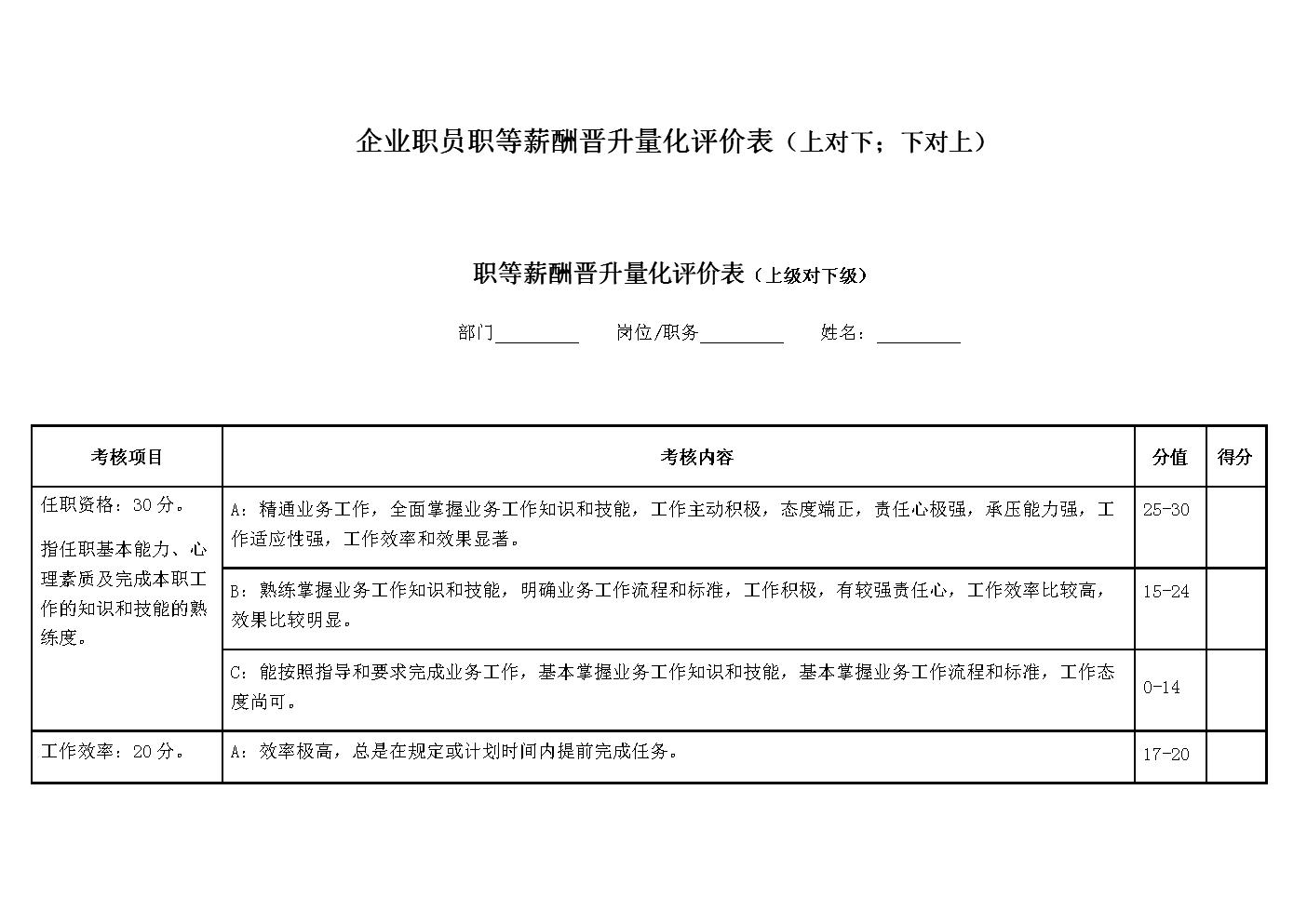 企业职员职等薪酬晋升量化评价表(上对下;下对上).docx