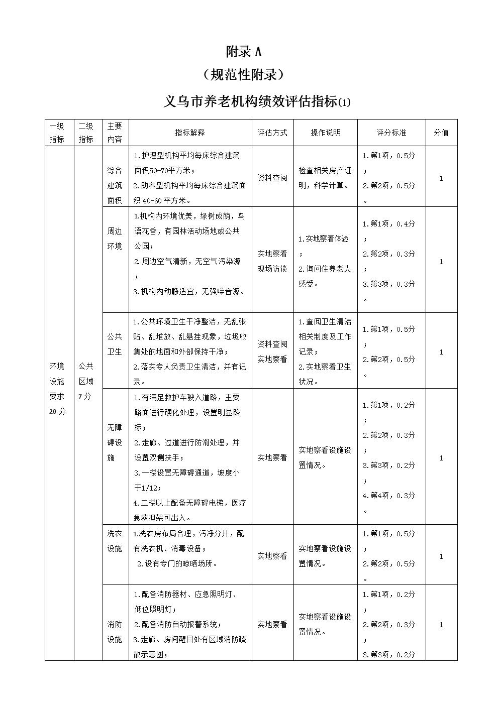 附录A--义乌市养老机构绩效评估指标(1).doc