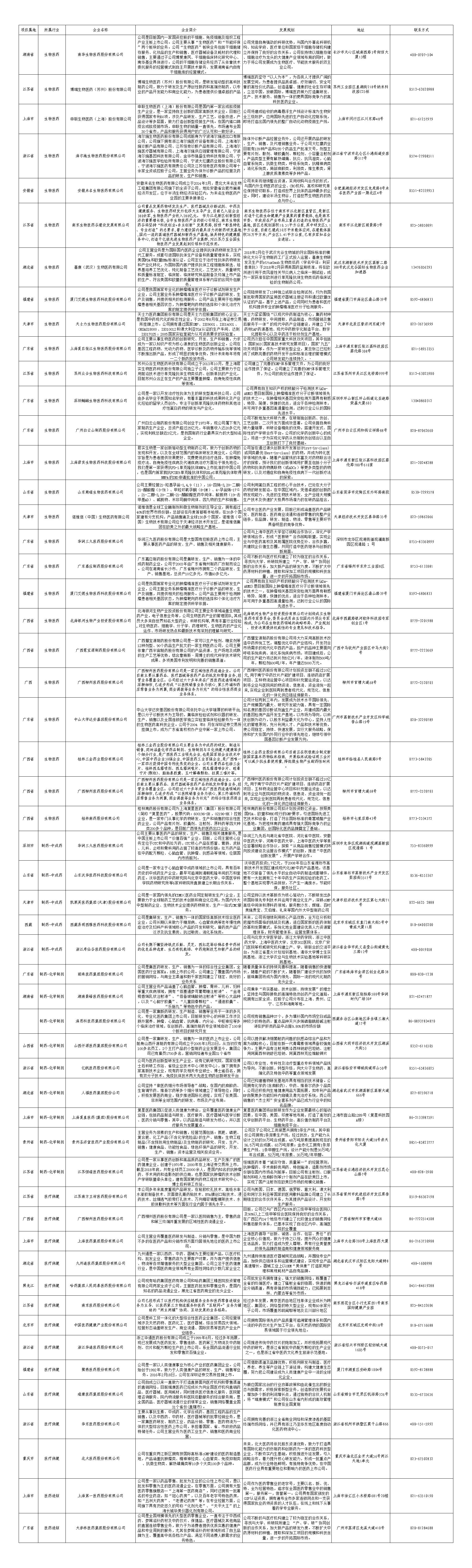 生物医药产业推荐企业.xls