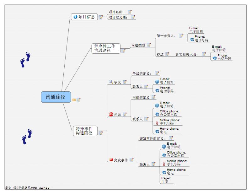 (计划) 项目沟通路径.pdf