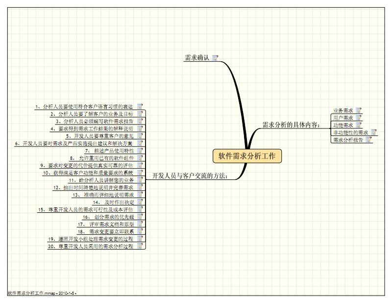 软件需求分析工作.pdf