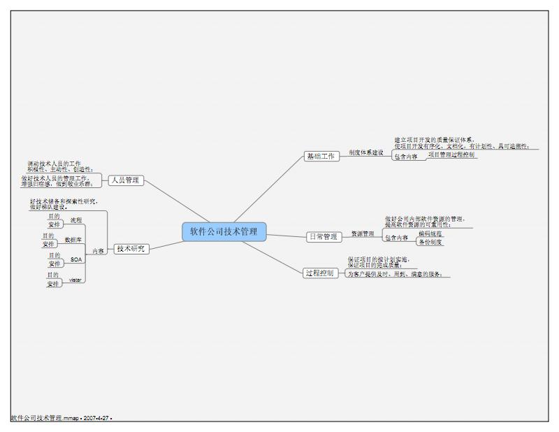 软件公司技术管理.pdf