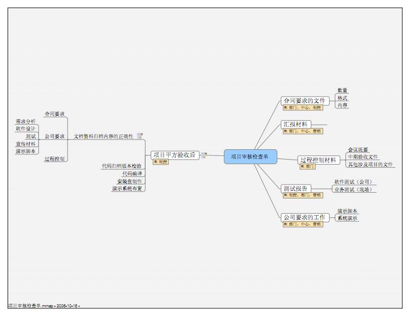 项目审核检查单.pdf