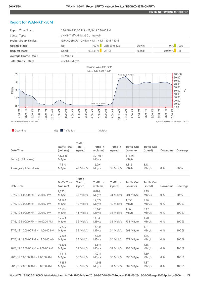 50M宽带网络一日流量情况.pdf