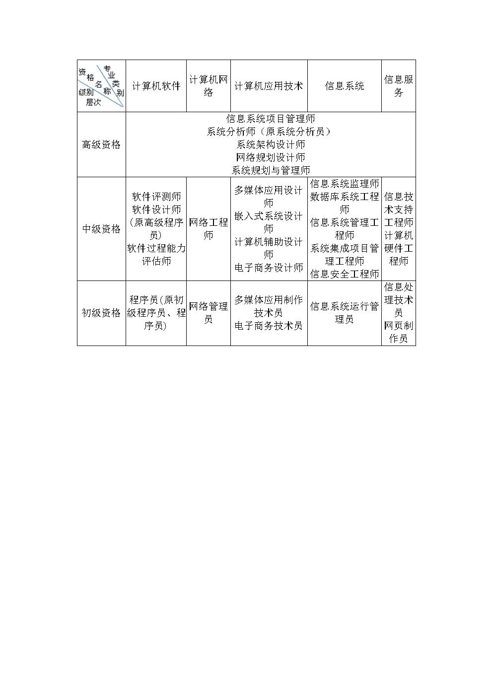 软考各级资格简介.doc