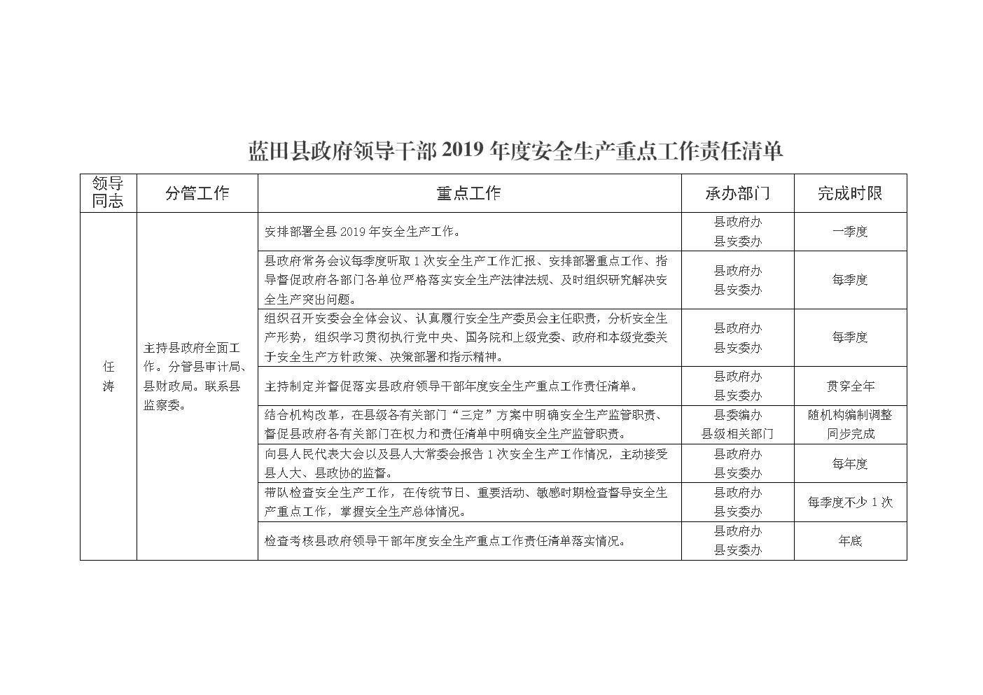 蓝田县政府领导干部2019年度安全生产重点工作责任清单.doc