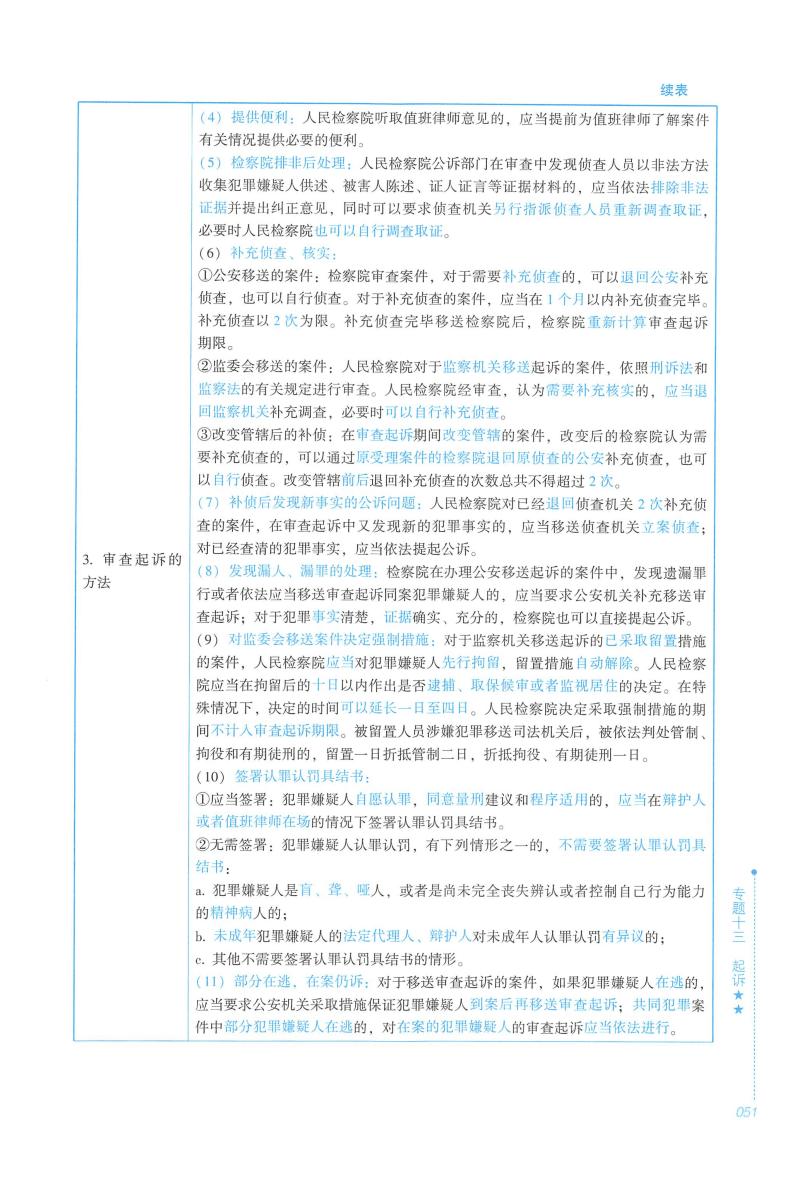 2020年众合法考客观题专题先修刑诉-左宁_部分2.pdf