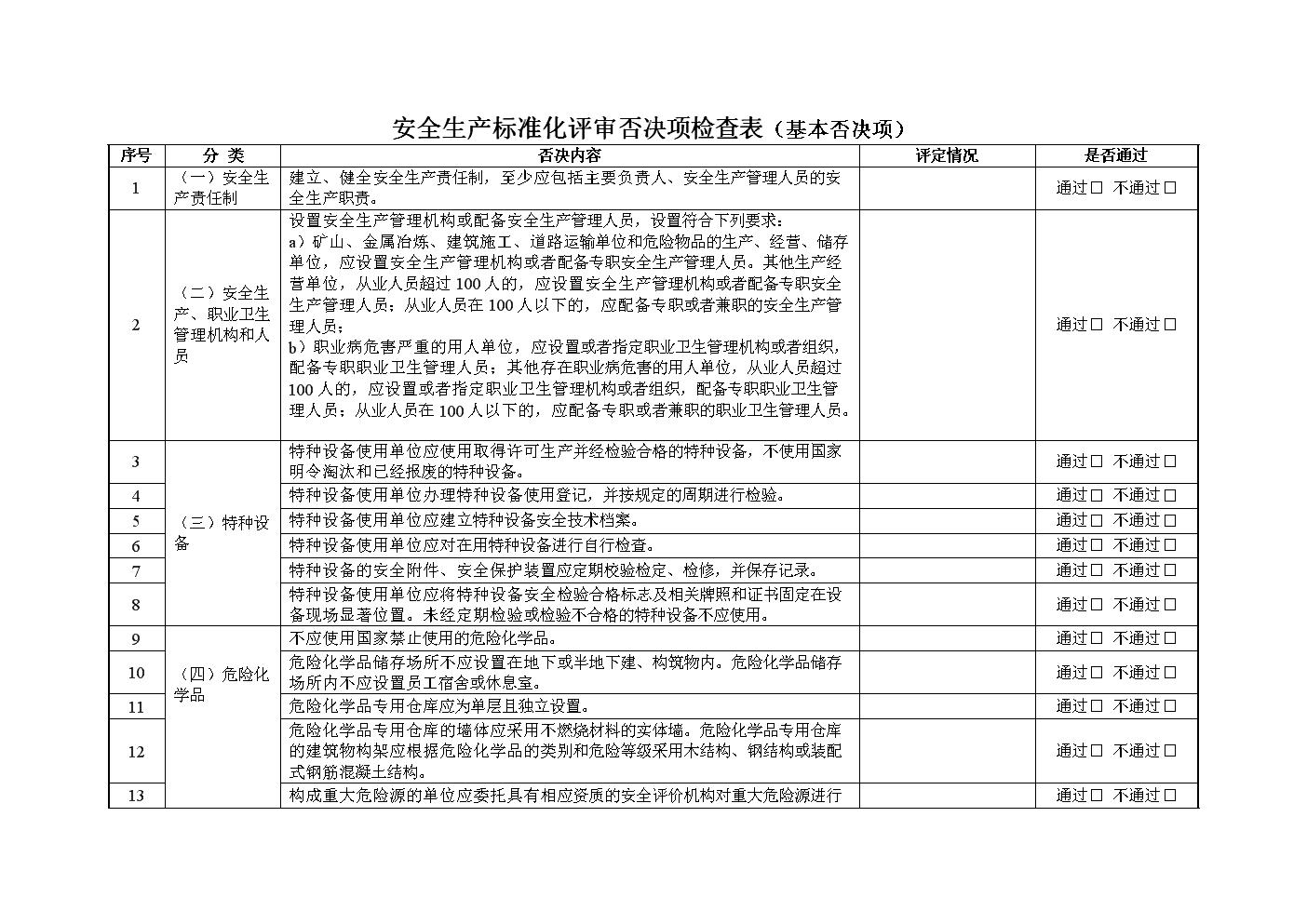 安全生产标准化评审否决项检查表.doc