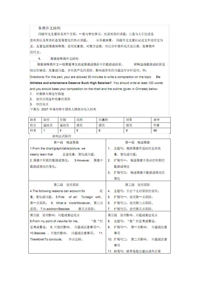 大学英语四级作文类型汇总.pdf