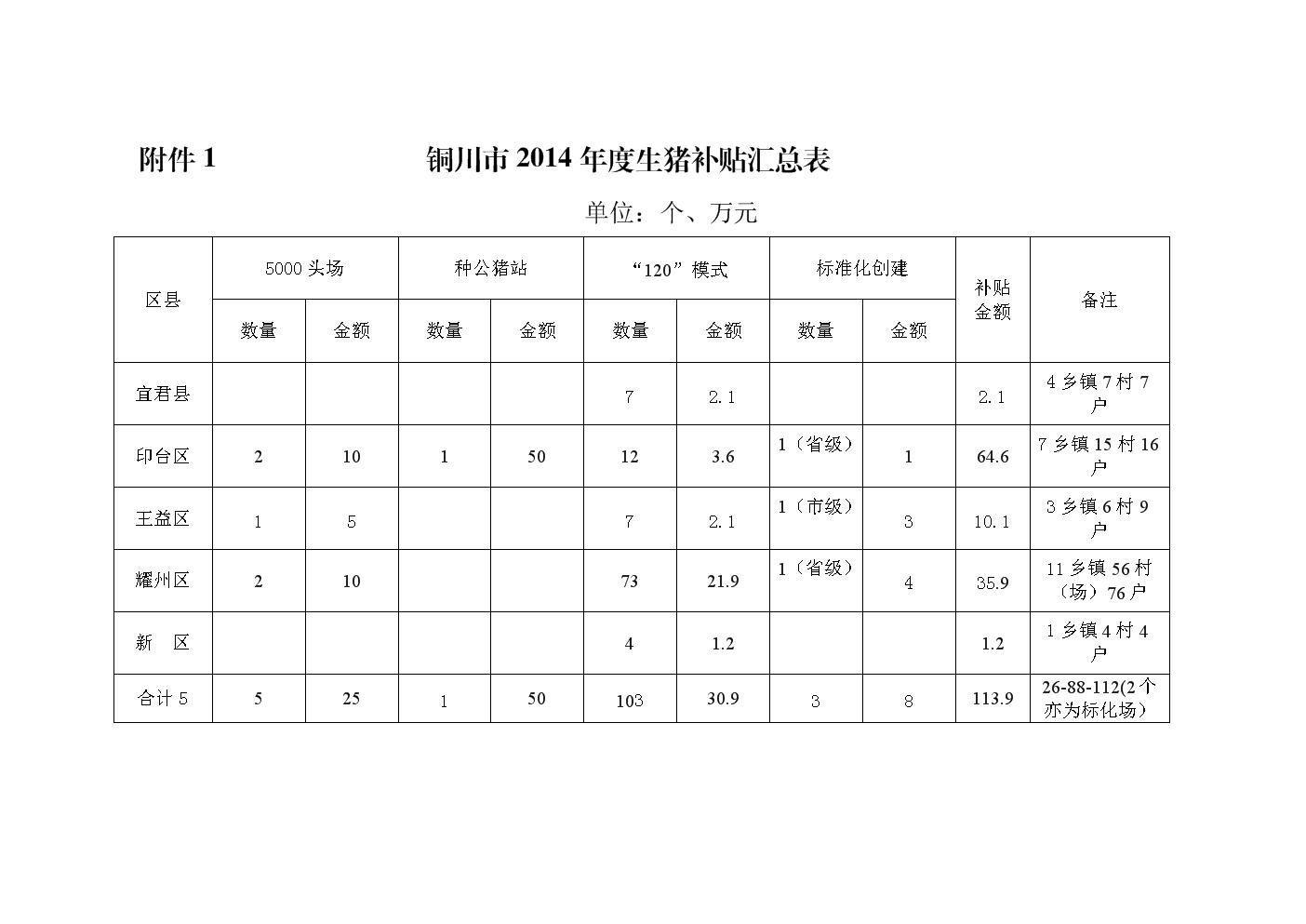铜川2014生猪补贴汇总表.doc