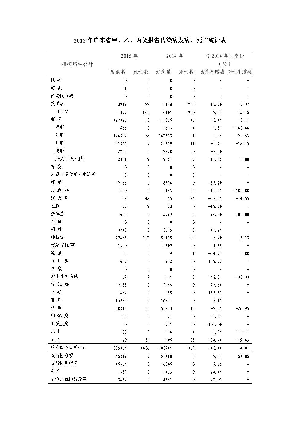 广东省2015年传染病.doc