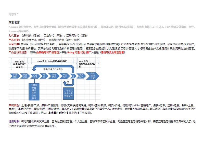 亚马逊运营基础学习.pdf