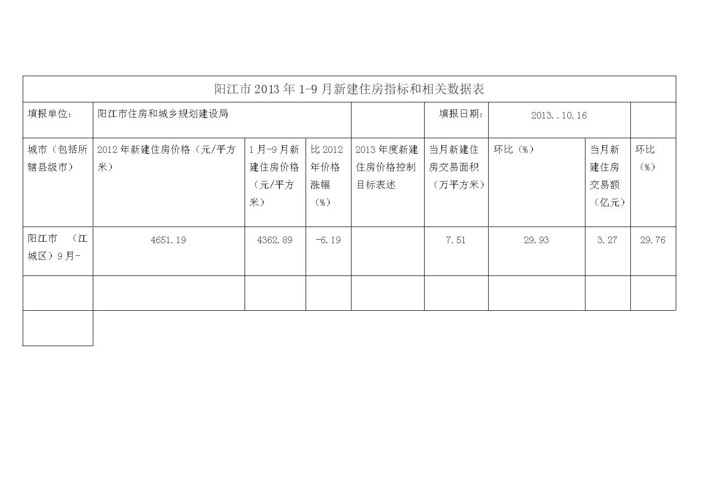 阳江2013年9月新建住房指标和相关数据表.doc