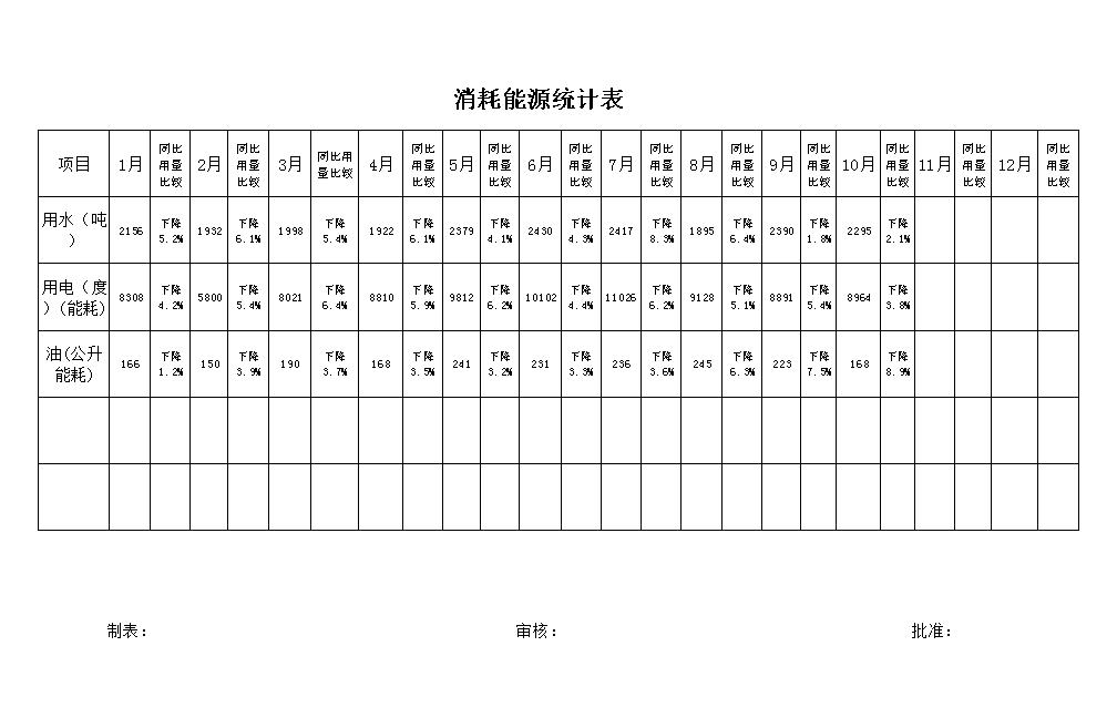 消耗能源统计表.xls