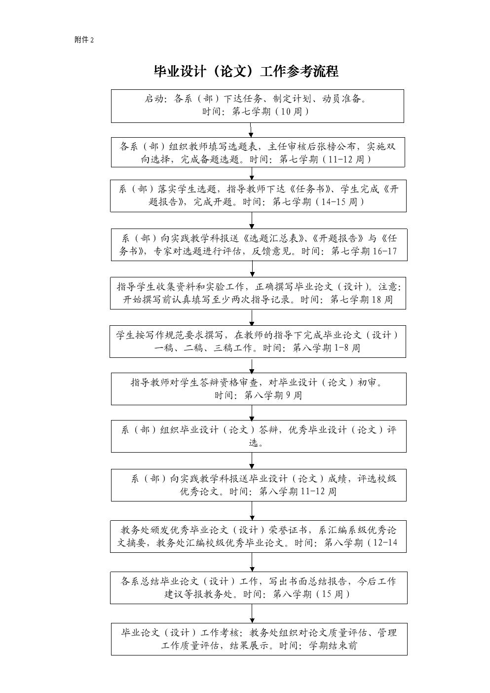 毕业设计论文工作参考流程.doc