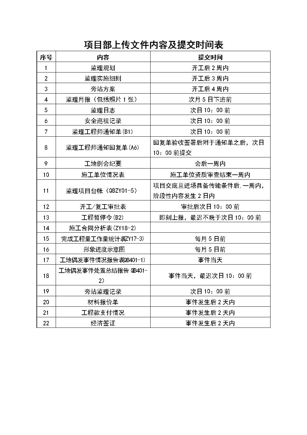 项目部上传文件内容及提交时间表.doc