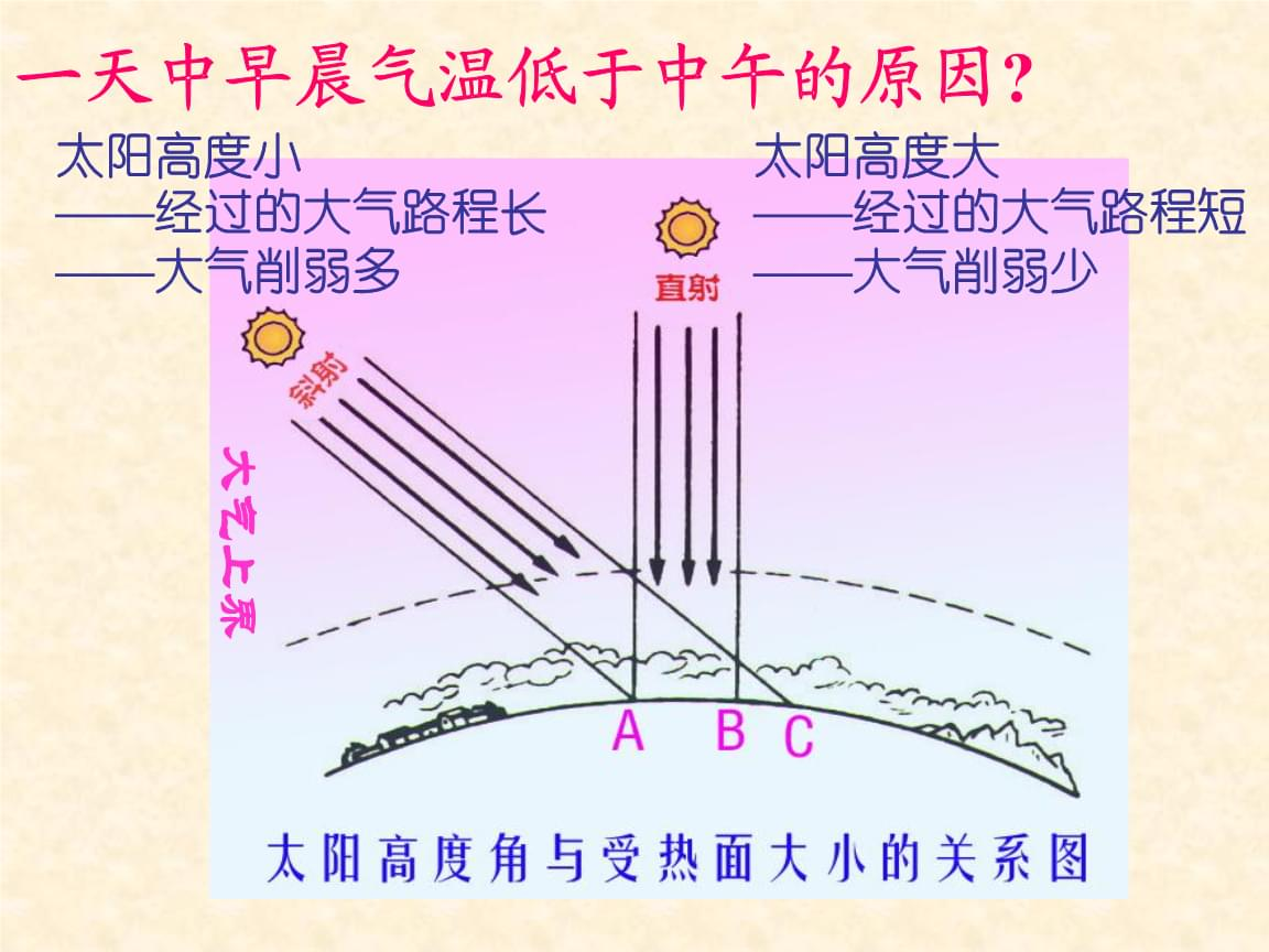 人教版地理必修一第二章第一节冷热不均引起大气运动PPT课件40页.ppt