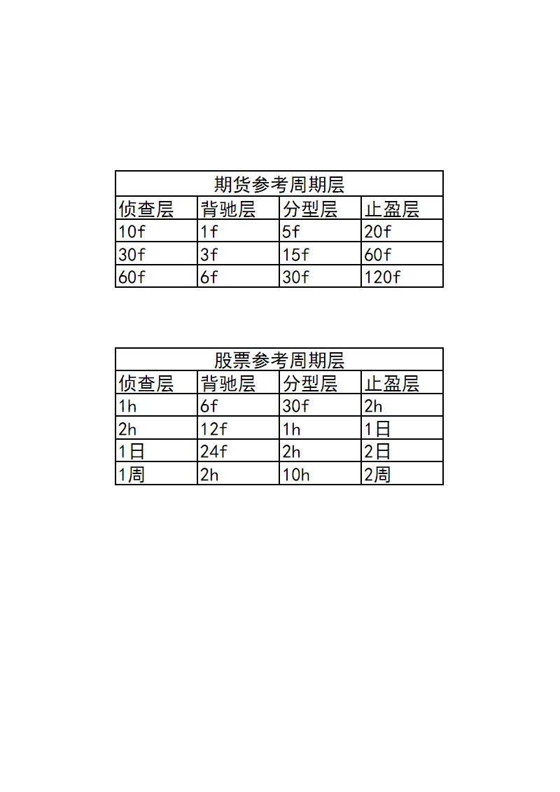 机械操盘术参考周期.pdf