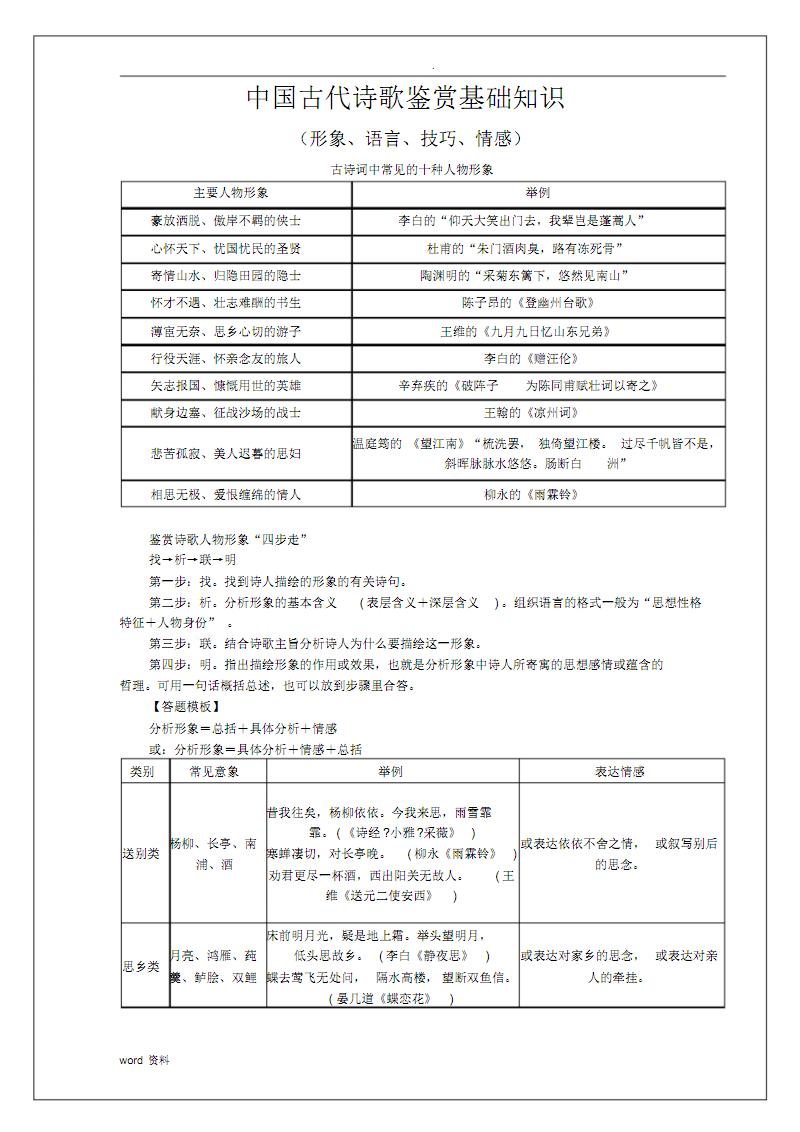 高中语文诗歌鉴赏基础知识归纳总结.pdf