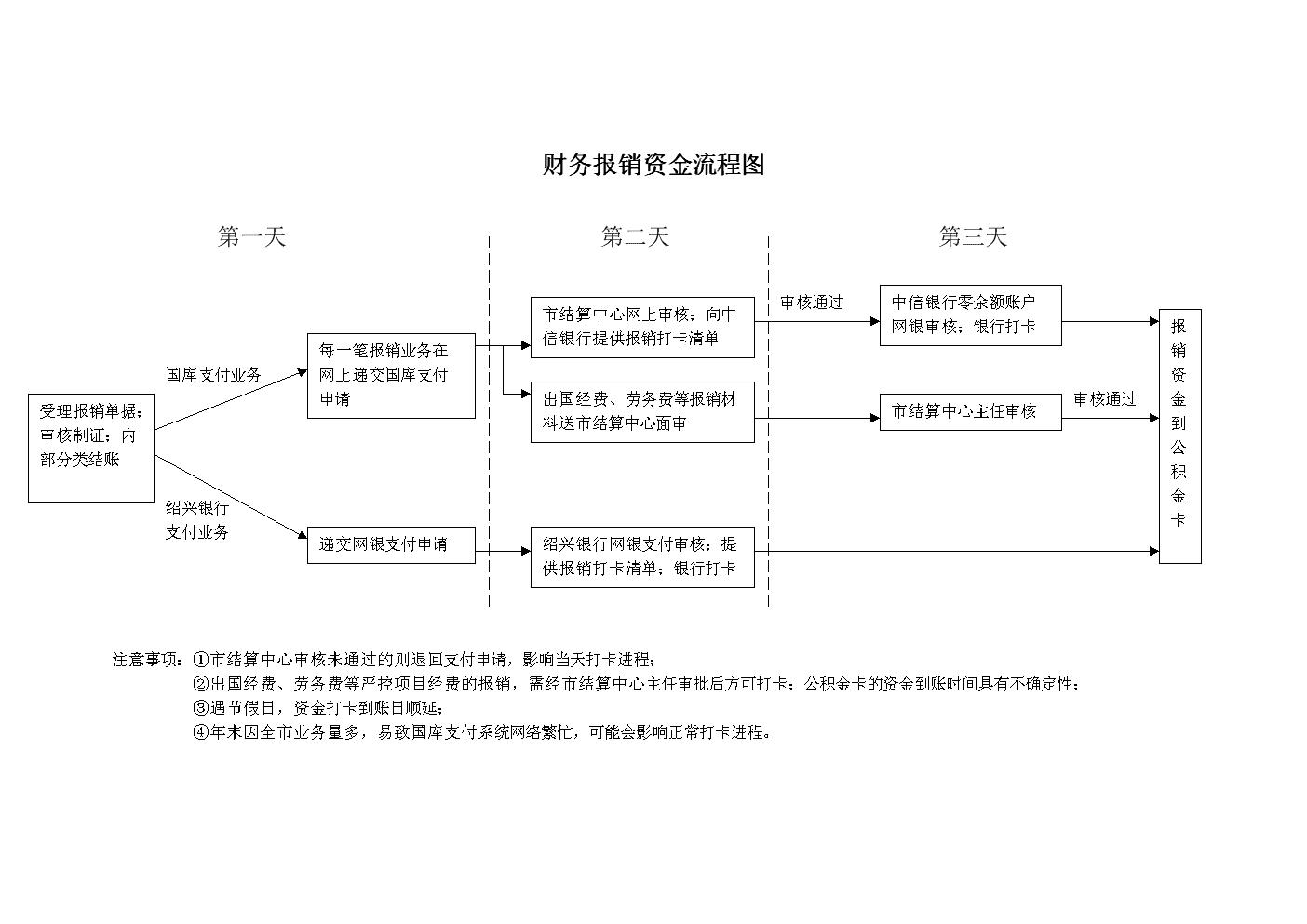 财务报销资金流程图.DOC