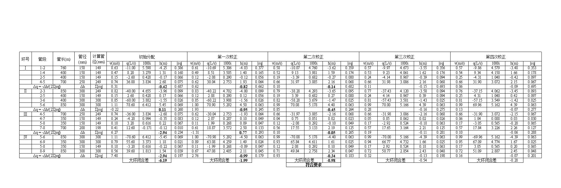 环状官网平差tx.xlsx