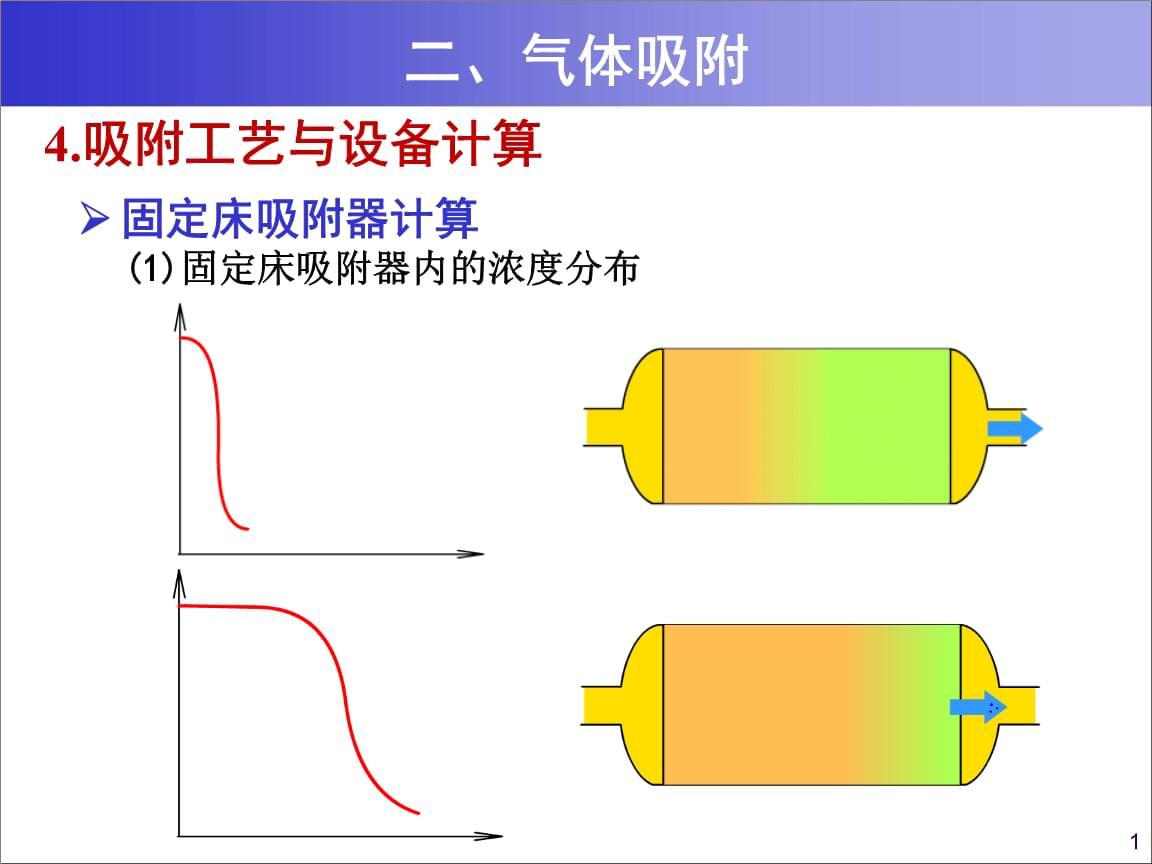 7 气态污染物控制技术基础-第二部分.ppt