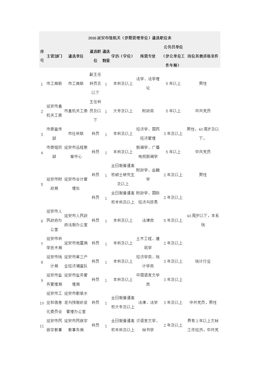 2016延安级机关参照管理单位遴选职位表.doc