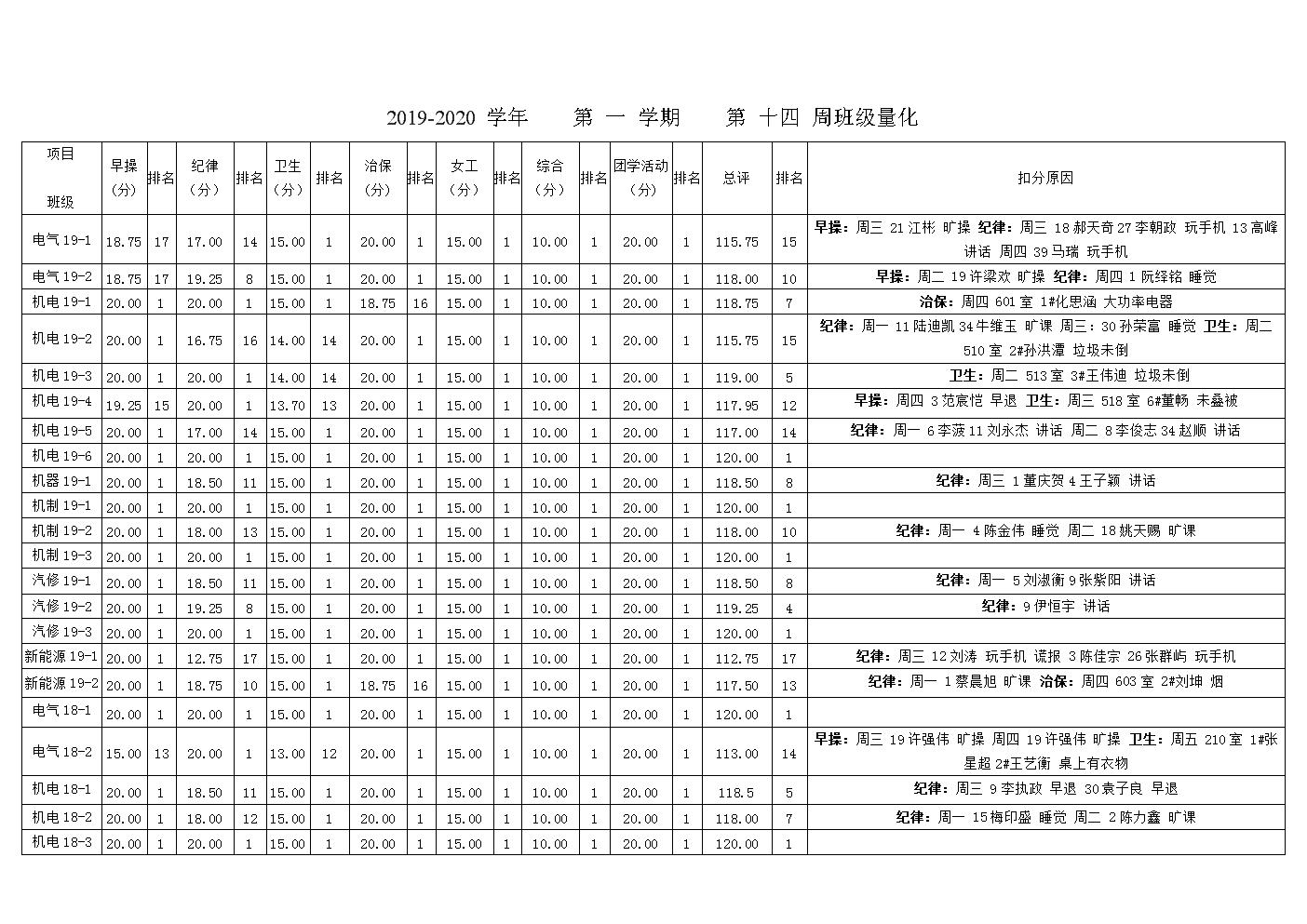 2019-2020学年第一学期第十四周班级量化.doc