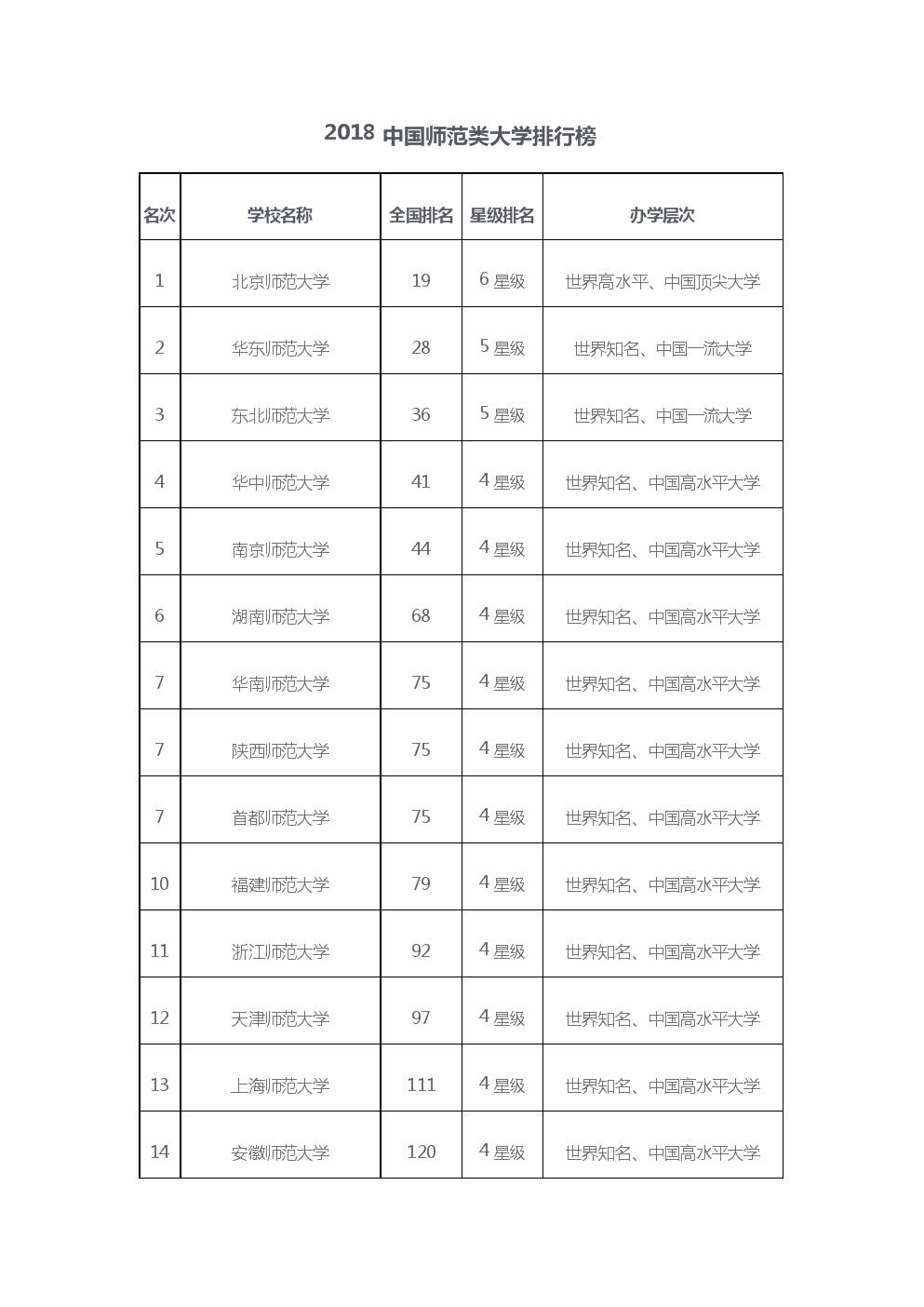 2018中国师范大学排名.doc