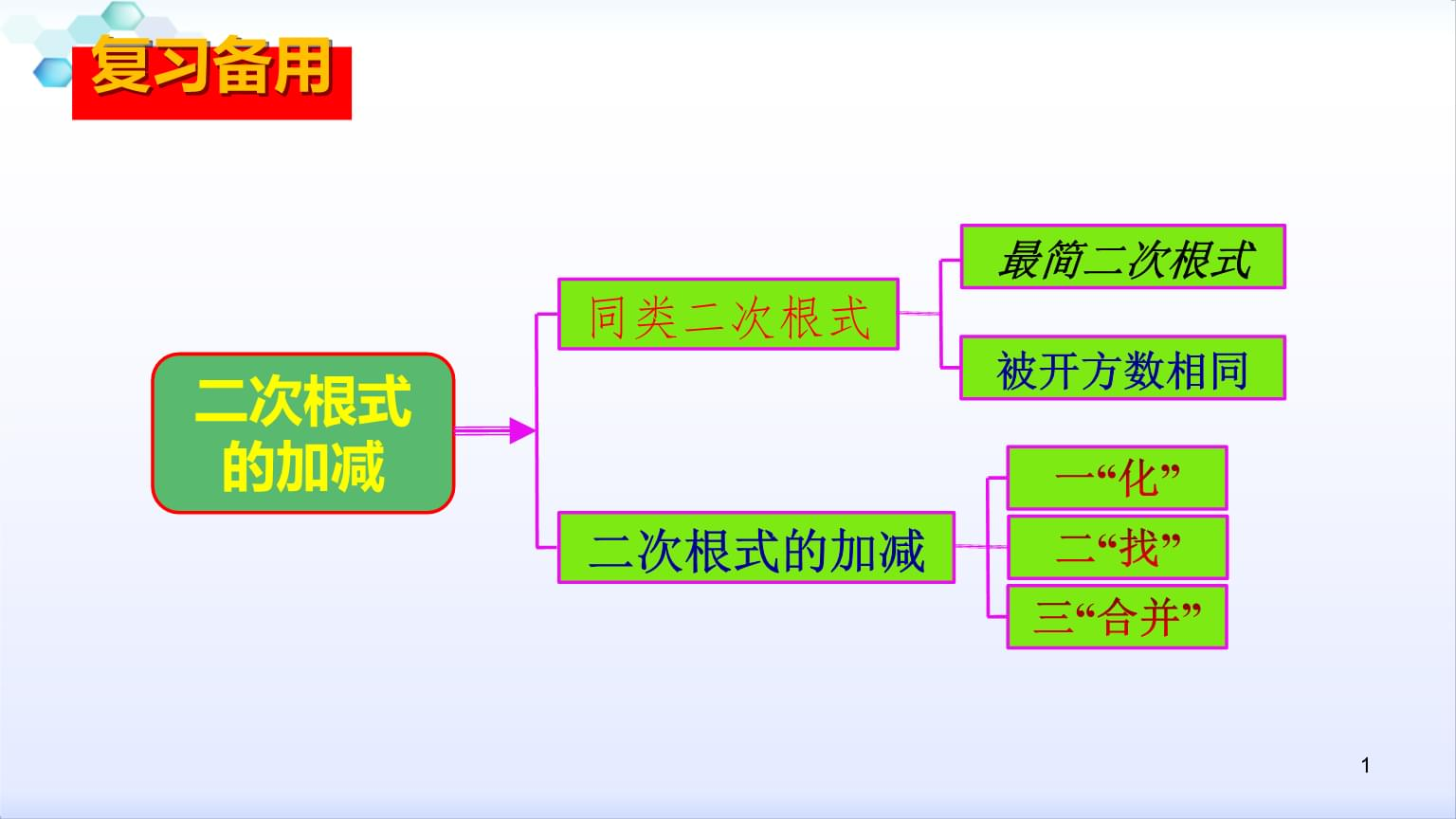 思维导图先乘方,开方,再乘除运算顺序有括号先算括号里面的二次根式的图片