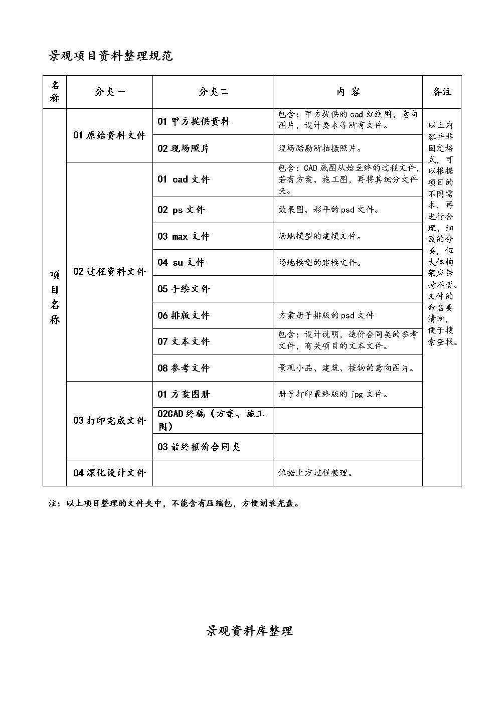 景观文件整理规范.doc