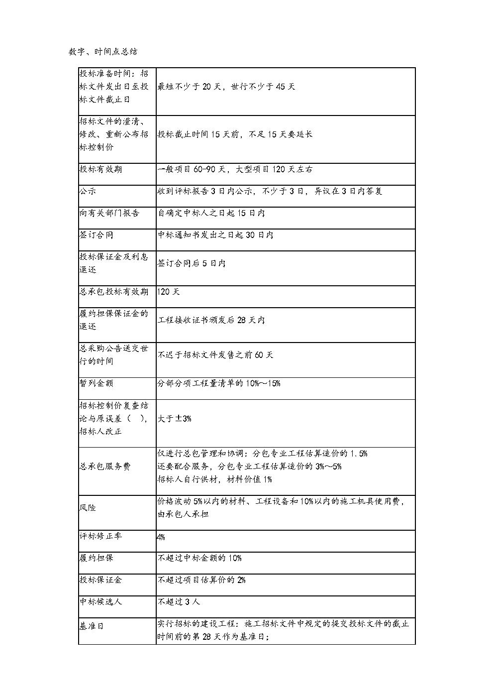 造价师计价考试时间点总结.doc